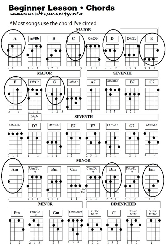 Ukulele baritone ukulele chords : Ukulele : ukulele chords count on me Ukulele Chords Count along ...